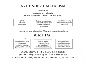 The corruption of art and culture by corporate capital